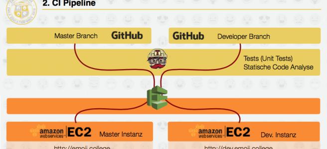 Amazon Web Services | Computer Science Blog