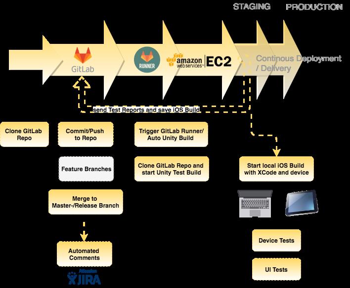 CI Pipeline for Unity Development | Computer Science Blog