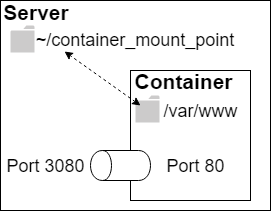 CI/CD infrastructure: Choosing and setting up a server with Jenkins