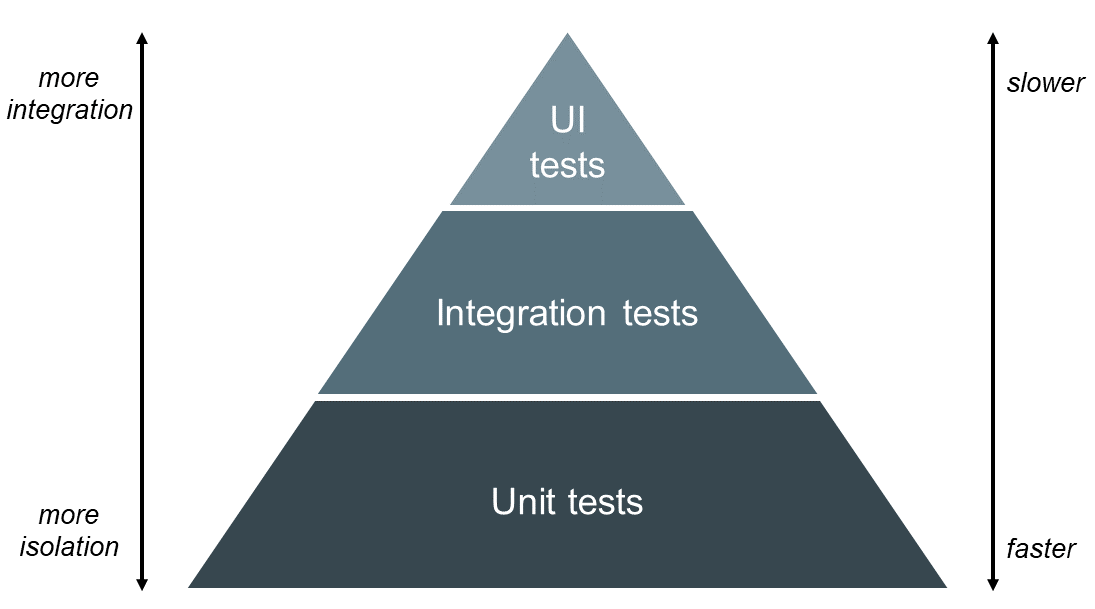 Test pyramid composed of unit, integration and UI with descending isalotion but at increasing speed