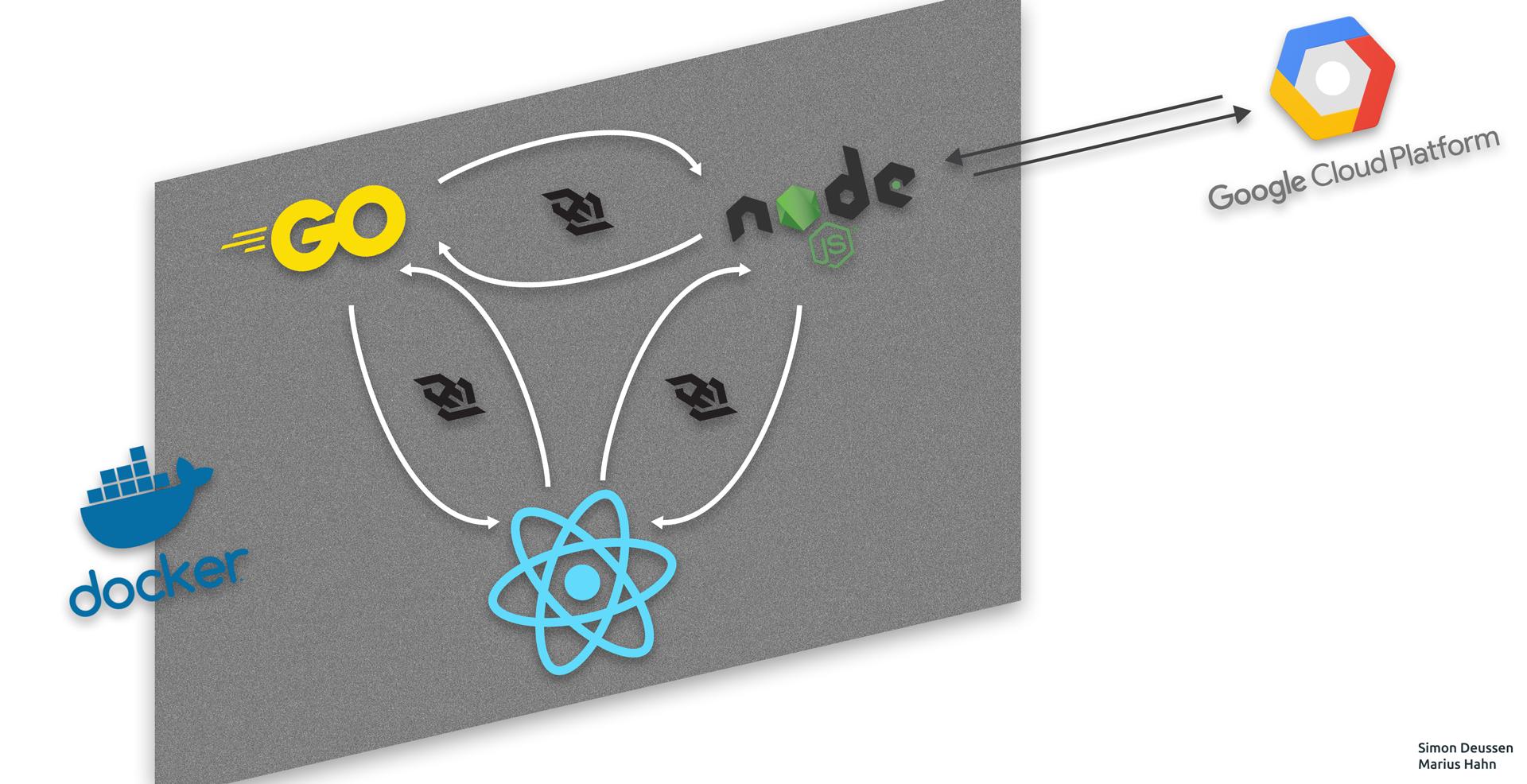 Using the power of google cloud API: A dockerized node app