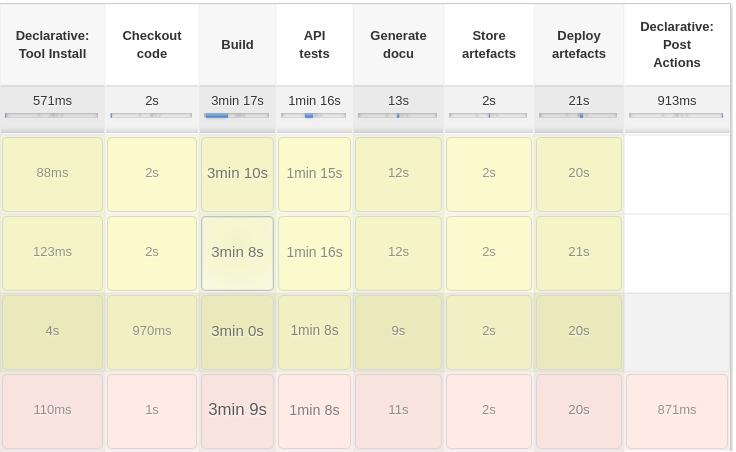 Web Performance Optimization for Continuous Deployment
