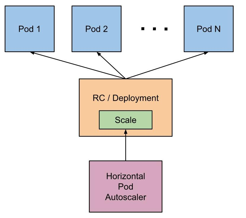 Radcup Part 2 - Transition into Cloud | Computer Science Blog