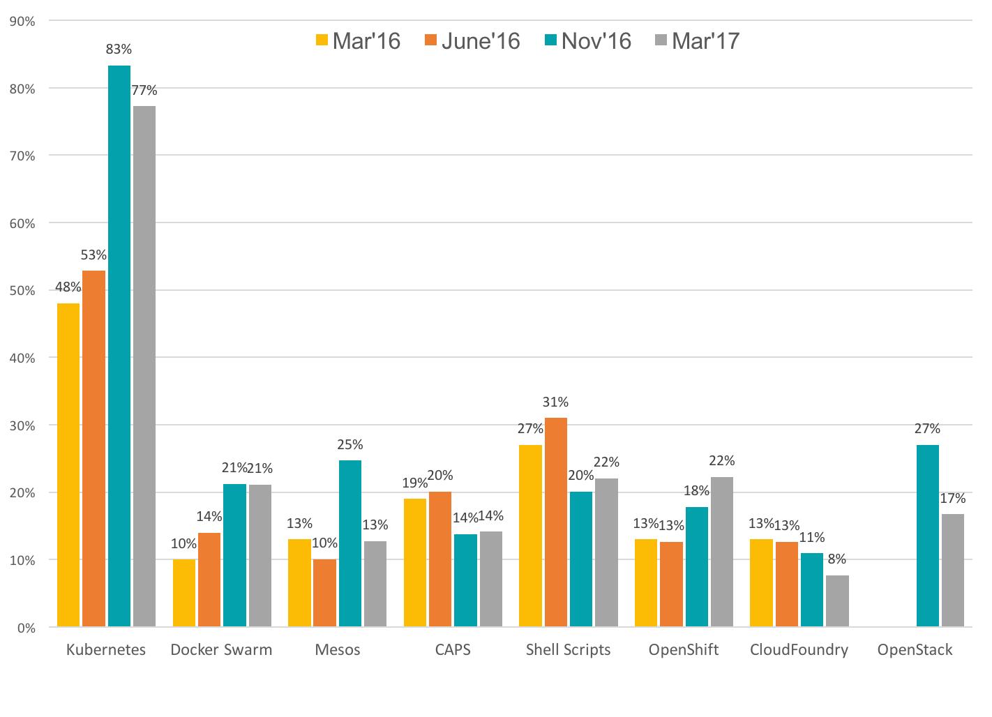 Figure 1: Container Management Platforms Preferences