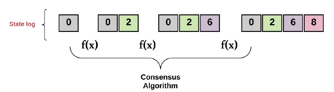 Figure 5: Consensus algorithm