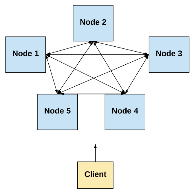 Figure 2: Distributed System