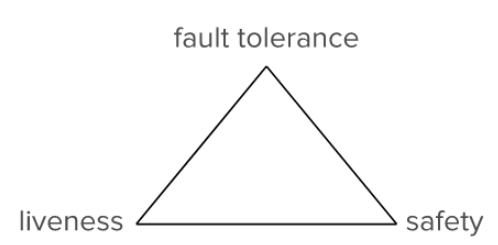 Figure 6: FLP impossibility